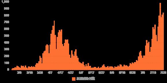 7月26日コロナ患者数