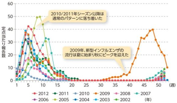 インフルエンザの流行パターン