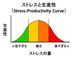 ストレスと生産性