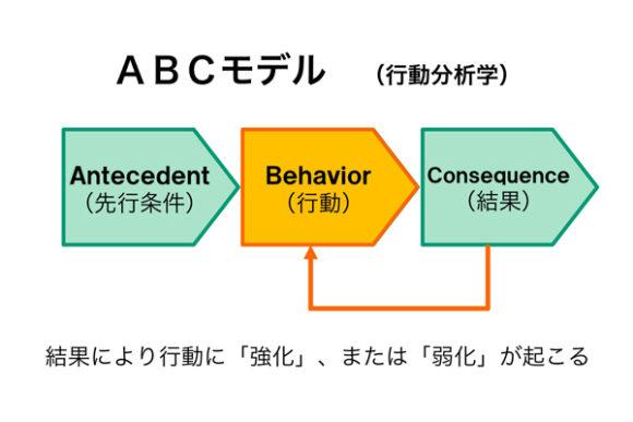 ABCモデル